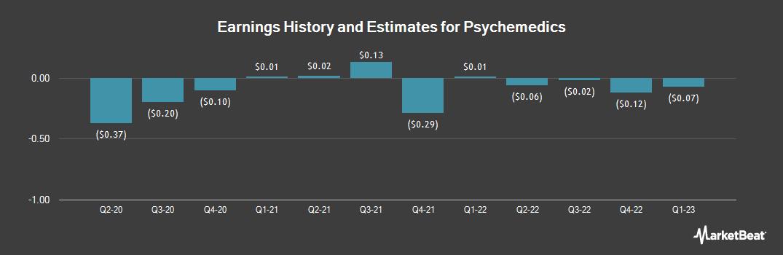 Earnings by Quarter for Psychemedics (NASDAQ:PMD)