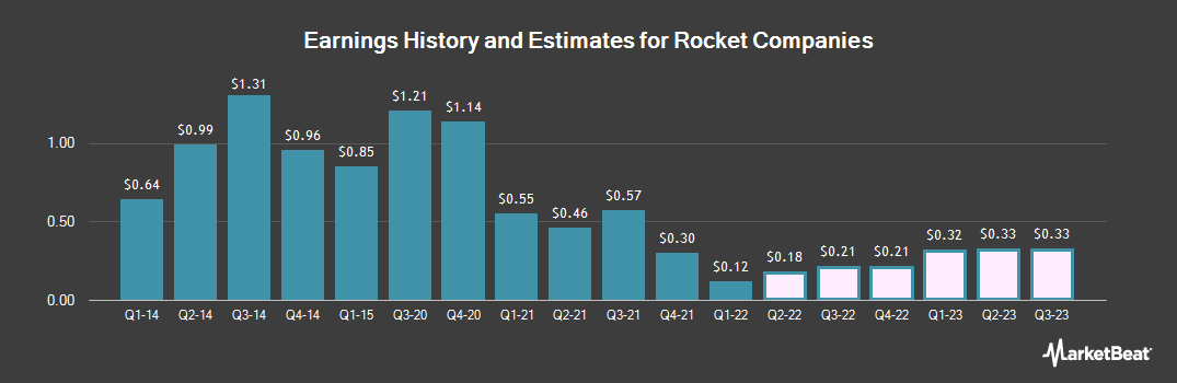 Earnings by Quarter for Rock-Tenn (NYSE:RKT)