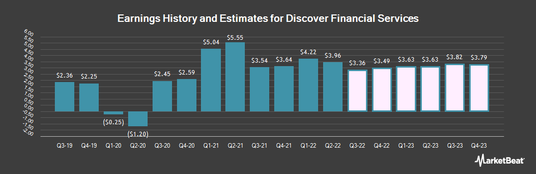 Earnings by Quarter for Discover Financial Services (NYSE:DFS)