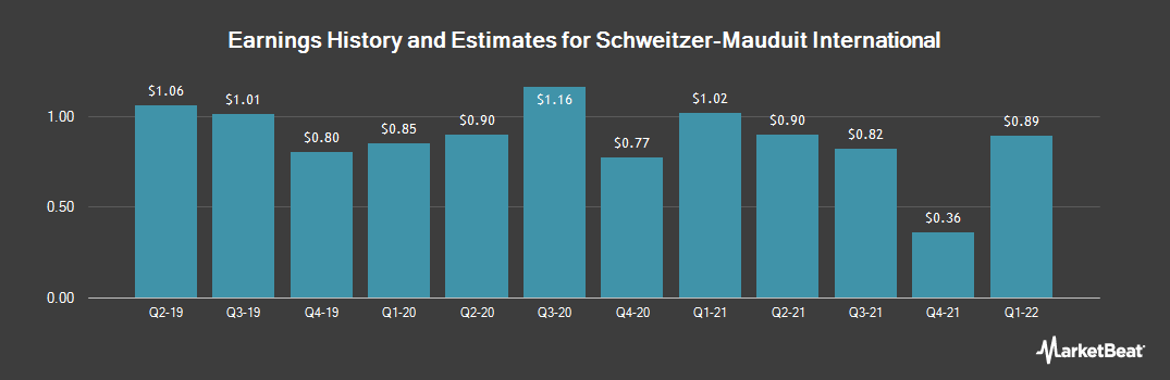 Earnings by Quarter for Schweitzer-Mauduit International (NYSE:SWM)