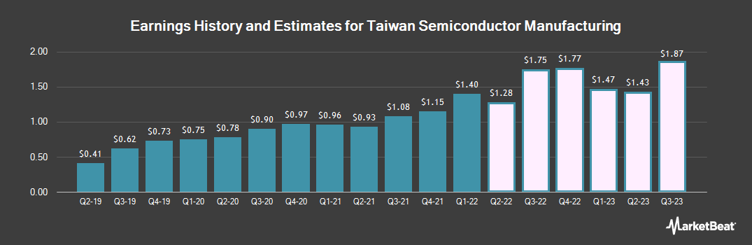 Earnings by Quarter for Taiwan Semiconductor Manufacturing Company (NYSE:TSM)