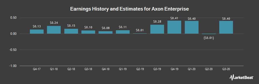 Earnings by Quarter for Axon Enterprise (NASDAQ:AAXN)