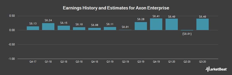 Earnings by Quarter for TASER International (NASDAQ:AAXN)