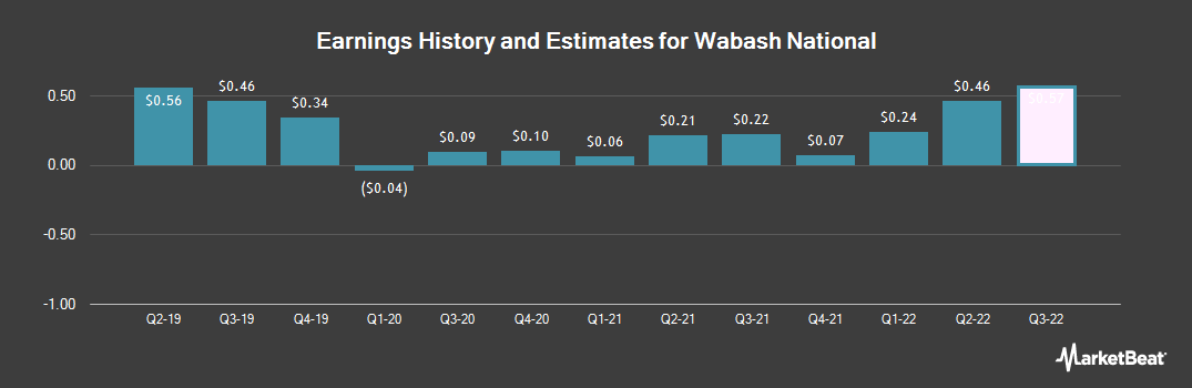 Earnings by Quarter for Wabash National (NYSE:WNC)