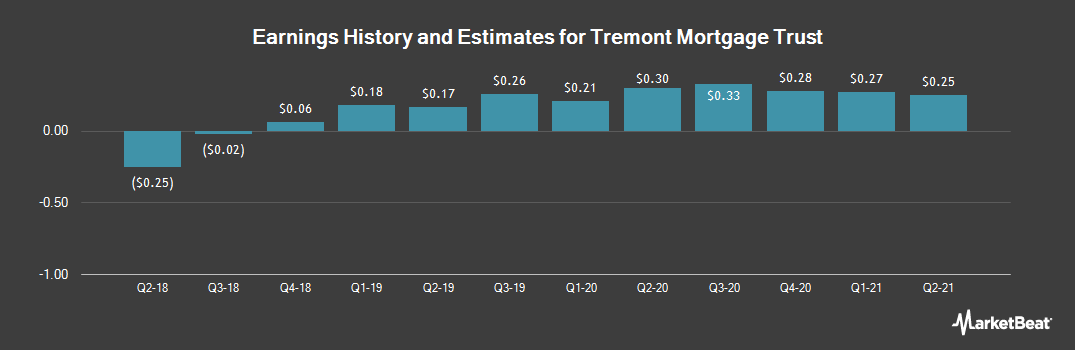 Earnings by Quarter for Tremont Mortgage Trust (NASDAQ:TRMT)