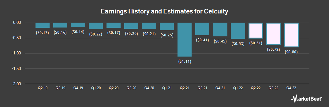 Earnings by Quarter for Celcuity (NASDAQ:CELC)