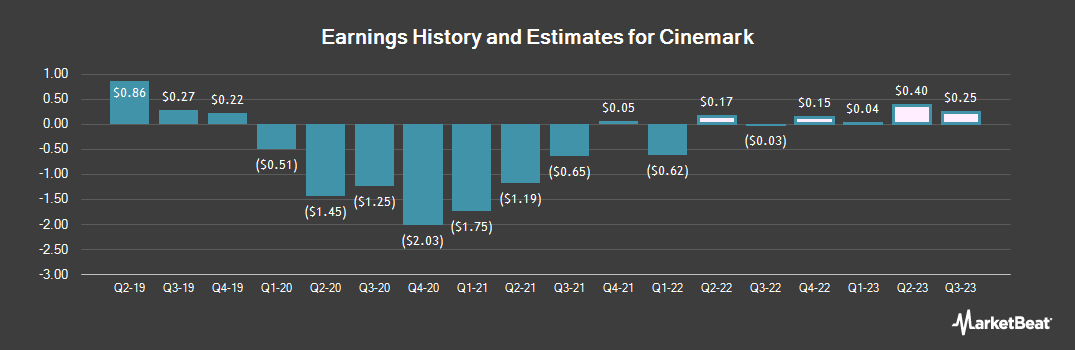 Earnings by Quarter for Cinemark (NYSE:CNK)