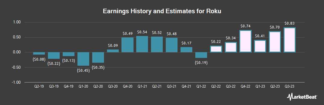 Earnings by Quarter for Roku (NASDAQ:ROKU)