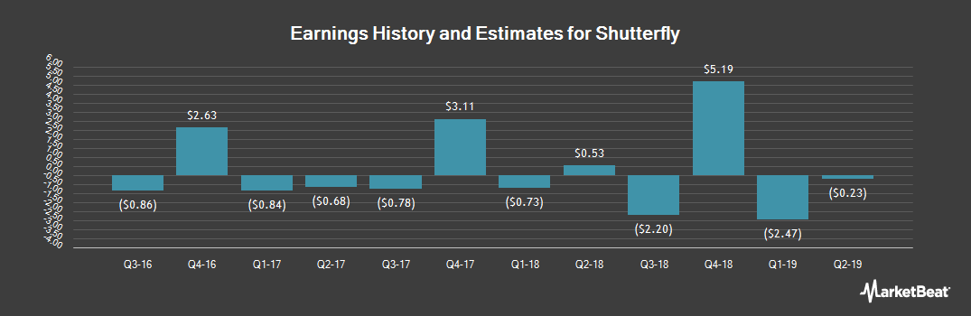 Earnings by Quarter for Shutterfly (NASDAQ:SFLY)