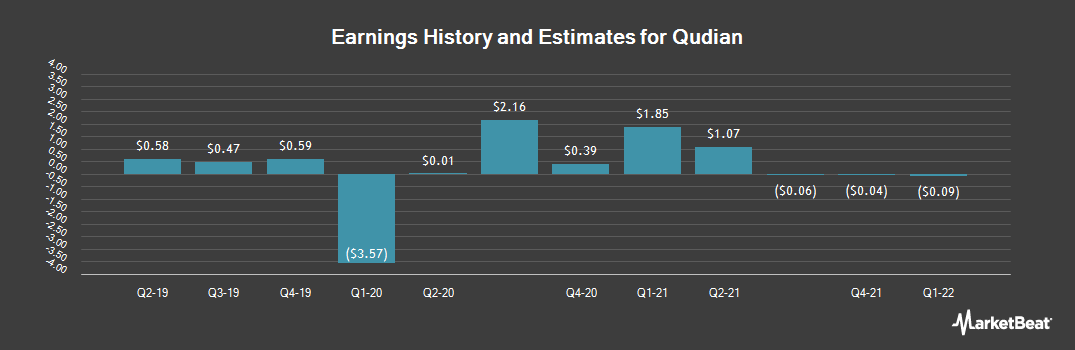 Earnings by Quarter for Qudian (NYSE:QD)
