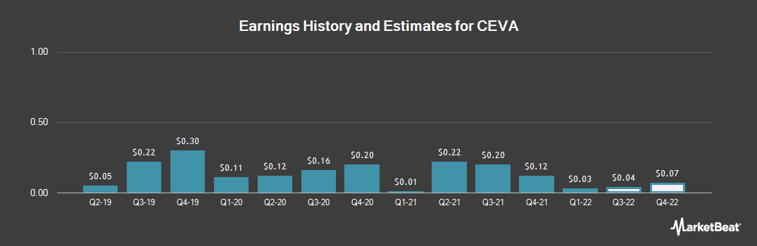 Earnings by Quarter for CEVA (NASDAQ:CEVA)