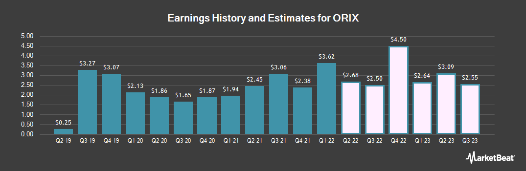 Earnings by Quarter for Orix Corp Ads (NYSE:IX)
