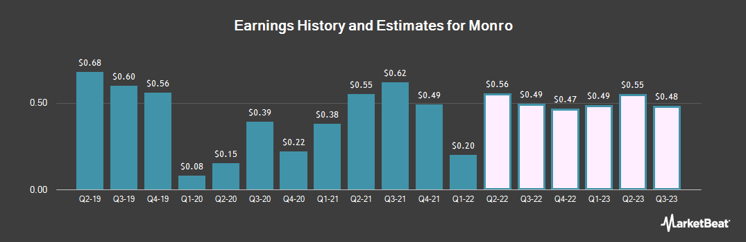 Earnings by Quarter for Monro (NASDAQ:MNRO)