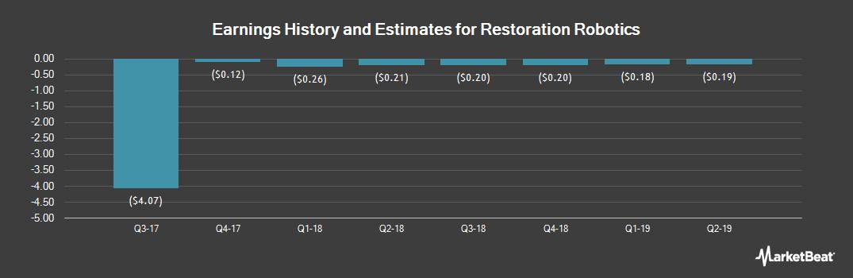 Earnings by Quarter for Restoration Robotics (NASDAQ:HAIR)