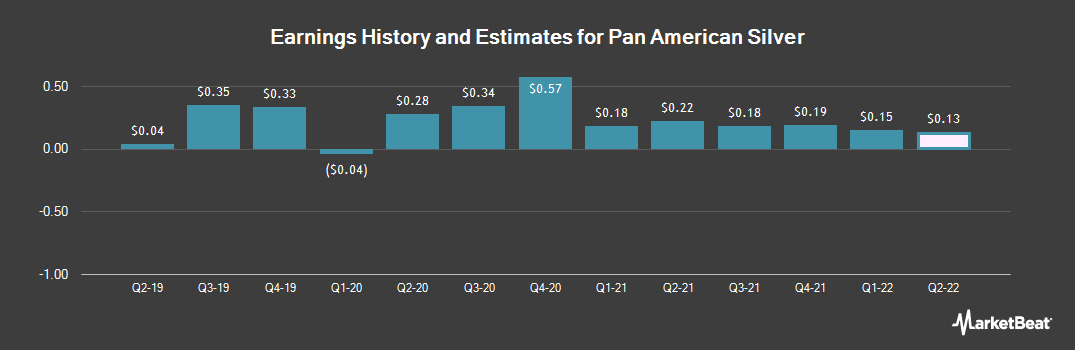 Earnings by Quarter for Pan American Silver (NASDAQ:PAAS)