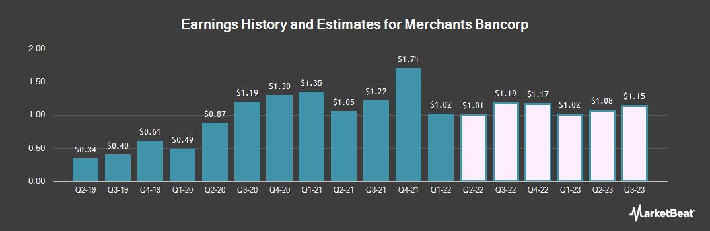 Earnings by Quarter for Merchants Bancorp (NASDAQ:MBIN)