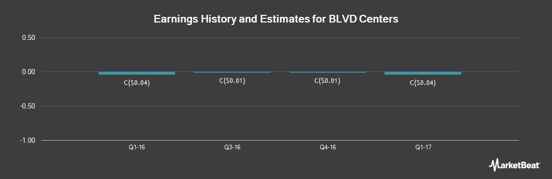 Earnings by Quarter for Blvd Centers (CVE:CXV)