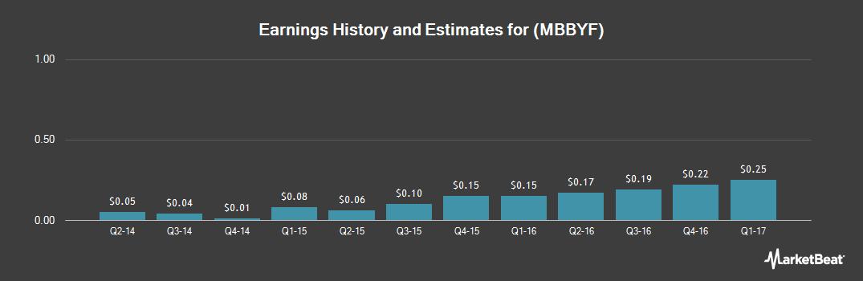 Earnings by Quarter for Mobileye BV (OTCMKTS:MBBYF)