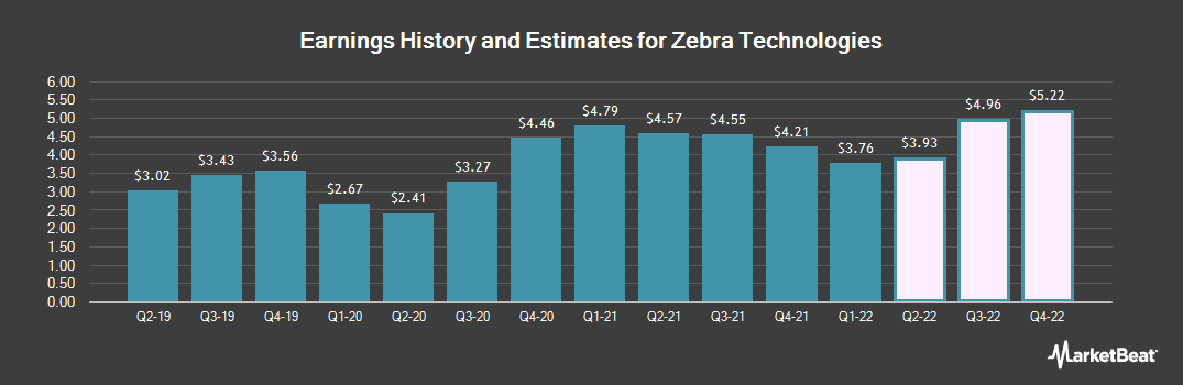 Earnings by Quarter for Zebra Technologies (NASDAQ:ZBRA)
