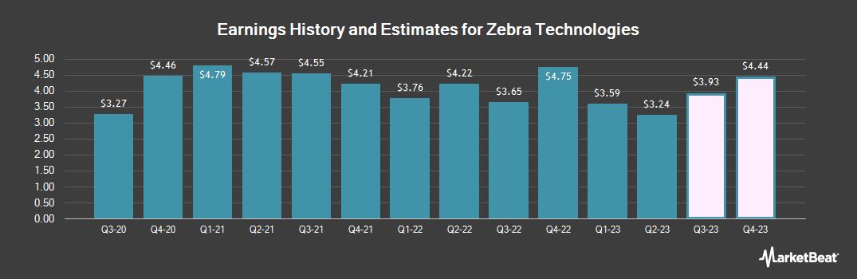 Earnings by Quarter for Zebra Technologies (NASDAQ:ZBRA)