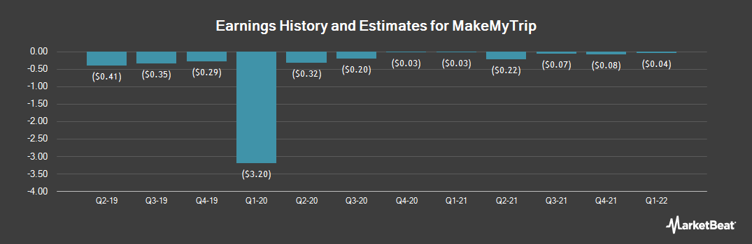 Earnings by Quarter for MakeMyTrip (NASDAQ:MMYT)