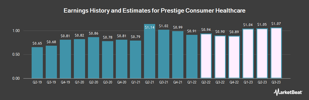 Earnings by Quarter for Prestige Brands (NYSE:PBH)