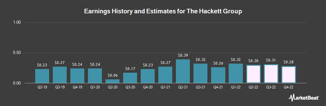 Earnings by Quarter for The Hackett Group (NASDAQ:HCKT)