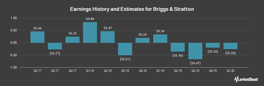 Earnings by Quarter for Briggs & Stratton (NYSE:BGG)