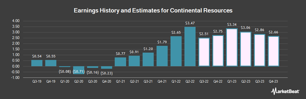 Earnings by Quarter for Continental Resources (NYSE:CLR)