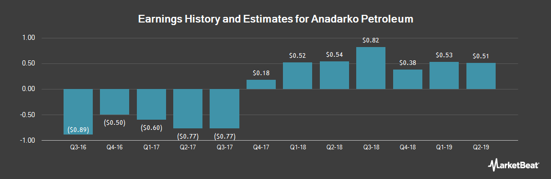 Earnings by Quarter for Anadarko Petroleum (NYSE:APC)