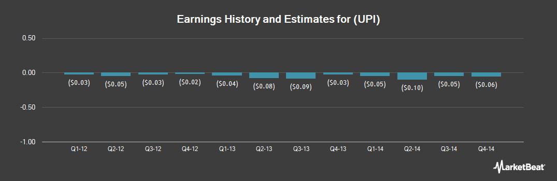 Earnings by Quarter for Uroplasty (NASDAQ:UPI)