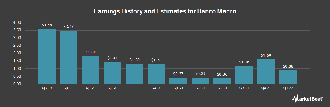 Earnings by Quarter for Banco Macro (NYSE:BMA)