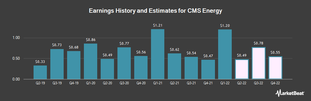 Earnings by Quarter for CMS Energy (NYSE:CMS)