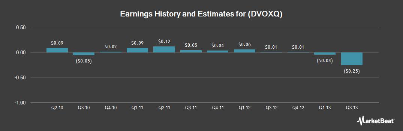 Earnings by Quarter for DynaVox (OTCMKTS:DVOXQ)