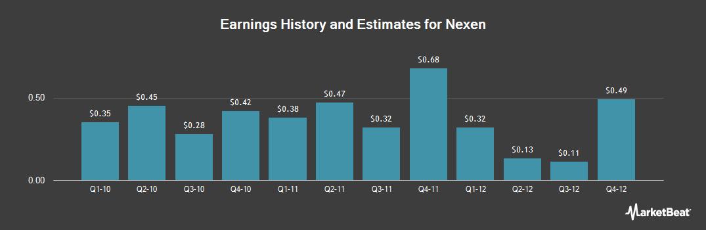 Earnings by Quarter for Nexen Energy (NYSE:NXY)
