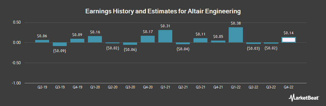 Earnings by Quarter for Altair Engineering (NASDAQ:ALTR)