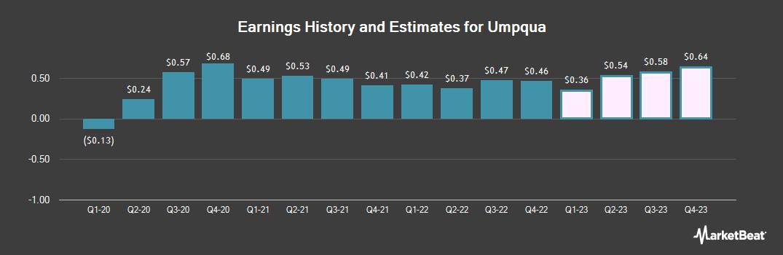 Earnings by Quarter for Umpqua (NASDAQ:UMPQ)