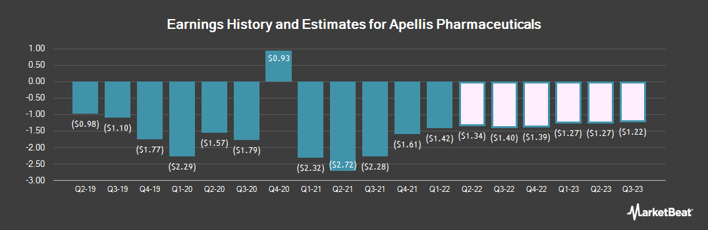 Earnings by Quarter for Apellis Pharmaceuticals (NASDAQ:APLS)