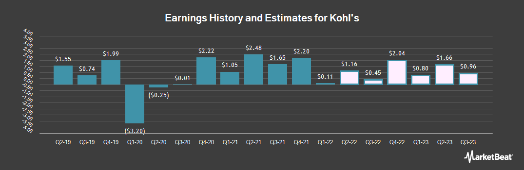 Earnings by Quarter for Kohl`s (NYSE:KSS)