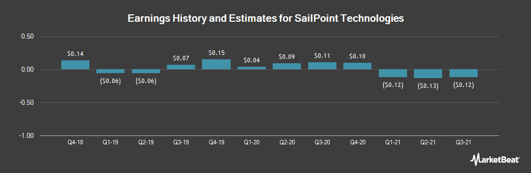 Earnings by Quarter for Sailpoint Technologies (NYSE:SAIL)