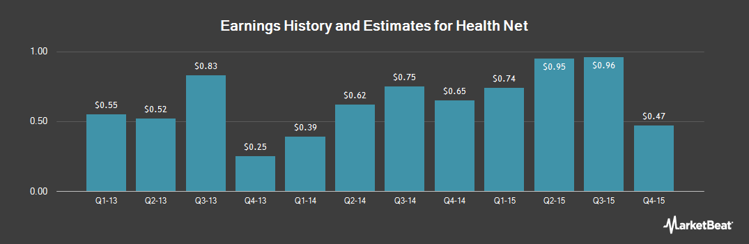 Earnings by Quarter for Health Net (NYSE:HNT)