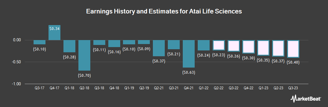 Earnings by Quarter for ATA (NASDAQ:ATAI)