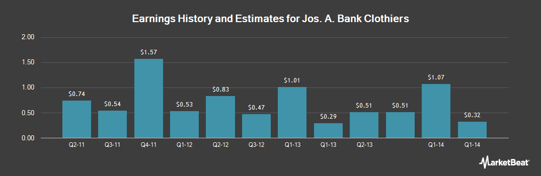 Earnings by Quarter for Jos. A. Bank Clothiers (NASDAQ:JOSB)