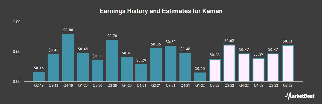 Earnings by Quarter for Kaman (NYSE:KAMN)