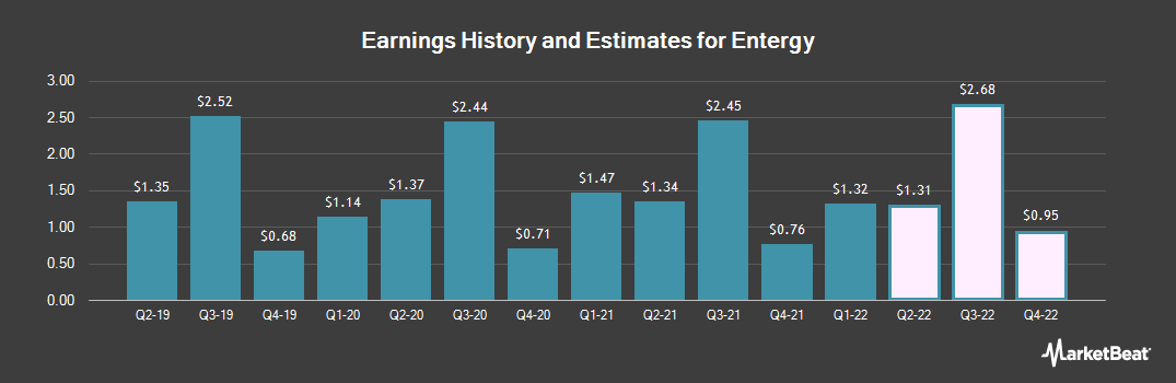 Earnings by Quarter for Entergy (NYSE:ETR)