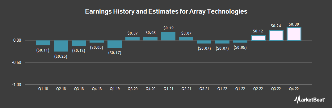 Earnings by Quarter for Array BioPharma (NASDAQ:ARRY)