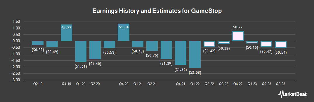 Earnings by Quarter for GameStop (NYSE:GME)
