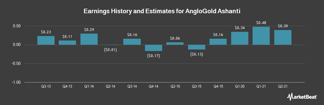 Earnings by Quarter for AngloGold Ashanti (NYSE:AU)