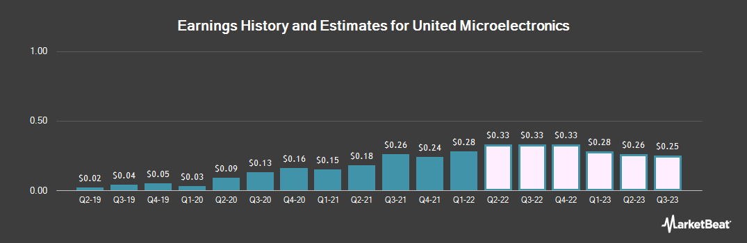 Earnings by Quarter for United Microelectronics (NYSE:UMC)