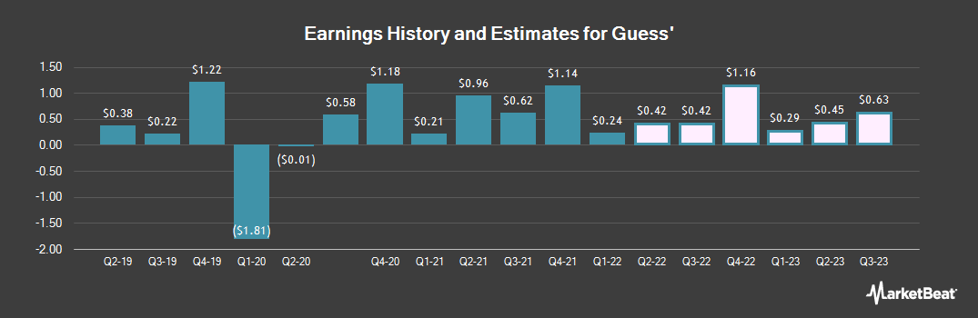 Earnings by Quarter for Guess? (NYSE:GES)